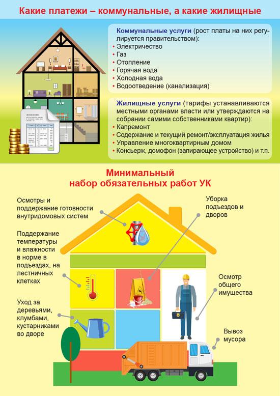 инфографика ЖКХ