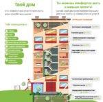 Потенциал экономии в многоквартирном доме