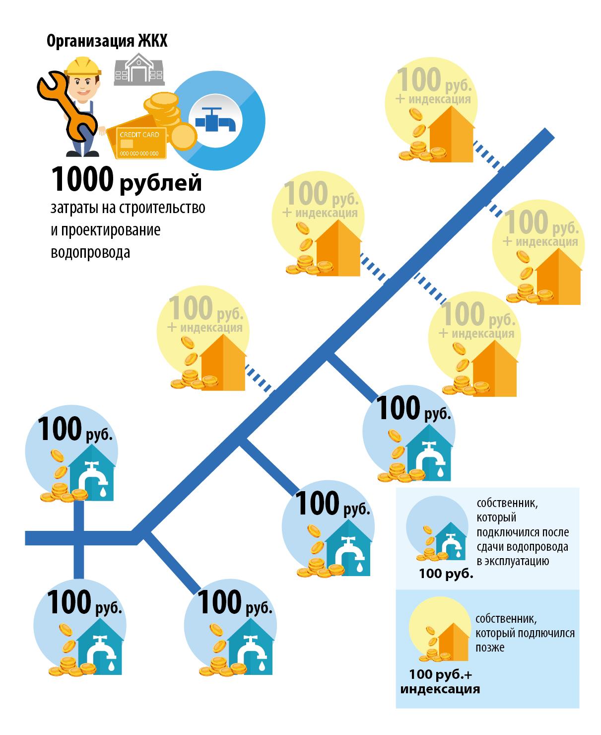 строительство водопровода и водоотведения, схема 003