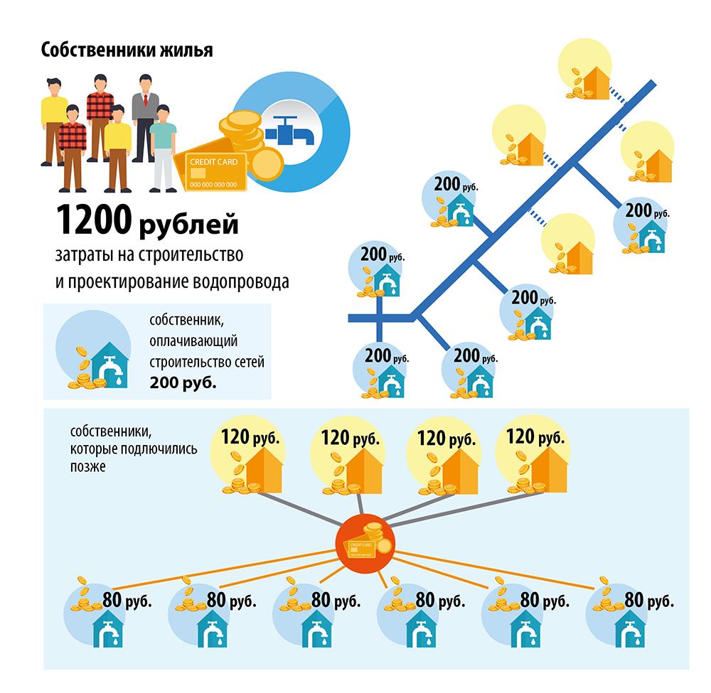 строительство водопровода и водоотведения, схема 005