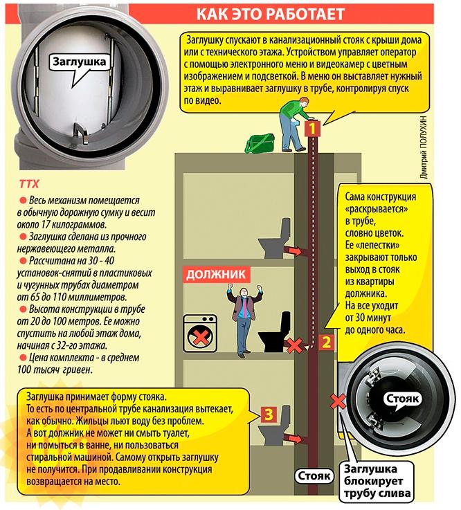 Поквартирное блокирование услуг канализации