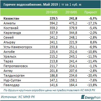 тарифы на воду в Казахстане в 2019 году (график-3)