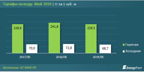 тарифы на воду в Казахстане в 2019 году (график-1)