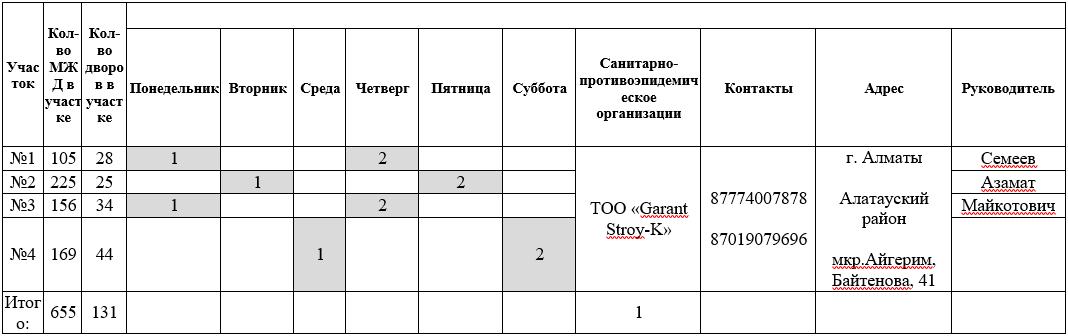 график дезинфекции по алатаускому району Алматы