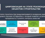 Цифровизация на этапе реализации объектов строительства