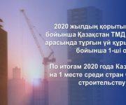 По итогам 2020 года Казахстан на 1 месте среди стран СНГ по строительству жилья